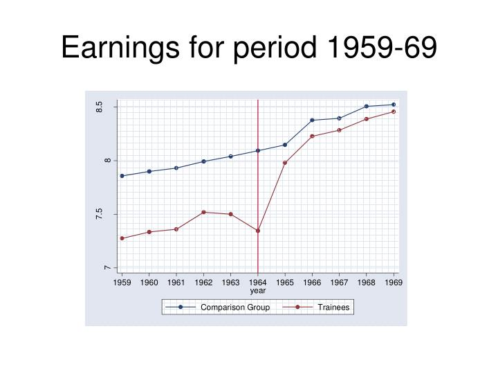 Earnings for period 1959-69