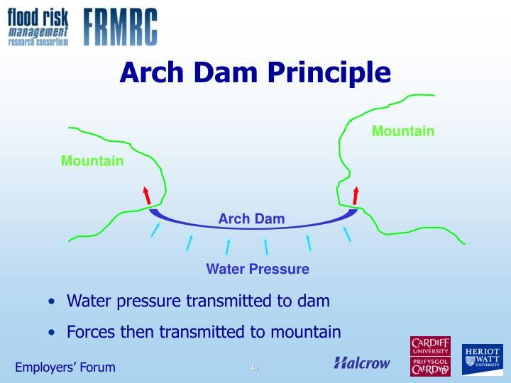Arch Dam Principle