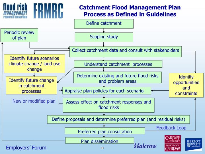 Catchment Flood Management Plan Process as Defined in Guidelines