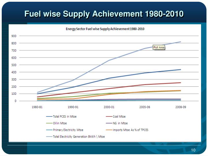 Fuel wise Supply Achievement 1980-2010