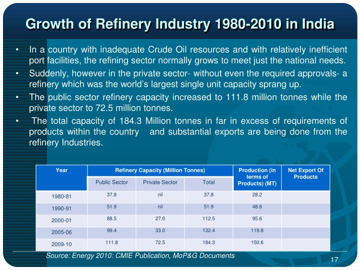Growth of Refinery Industry 1980-2010 in India