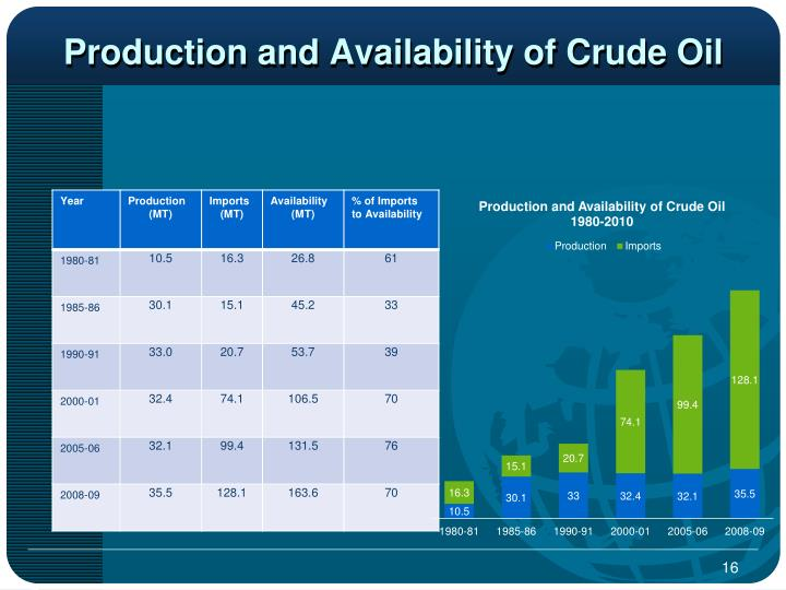Production and Availability of Crude Oil