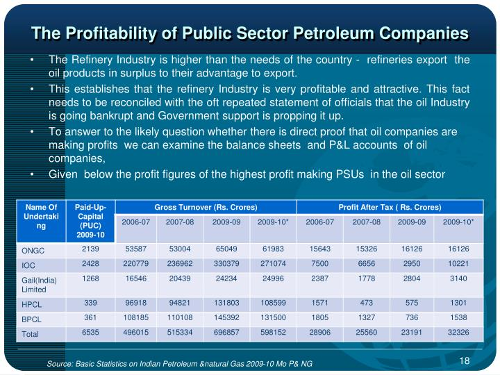 The Profitability of Public Sector Petroleum Companies