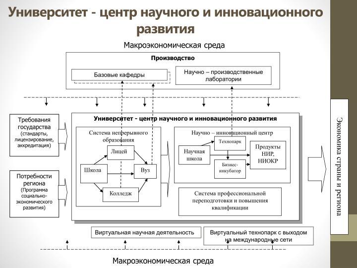 Университет - центр научного и инновационного развития