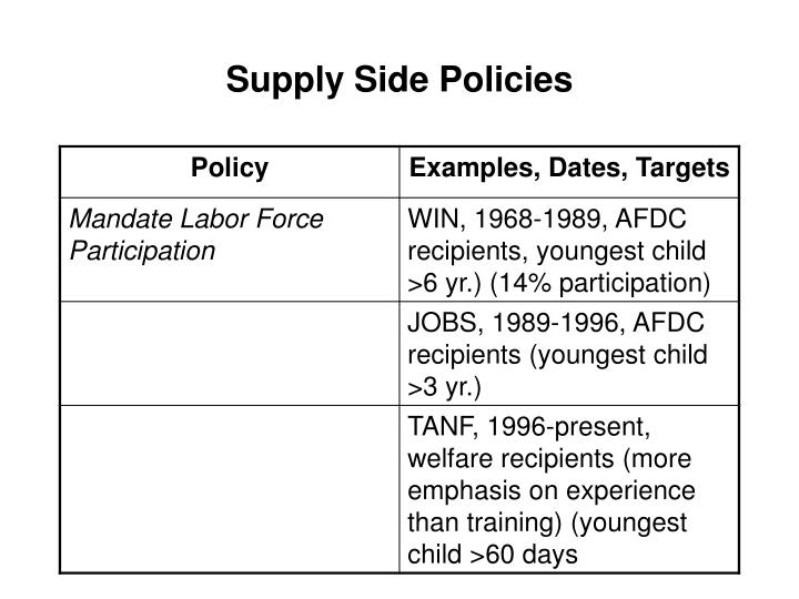 Supply Side Policies