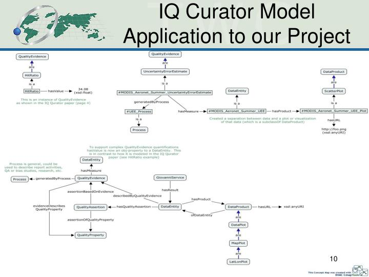 IQ Curator Model Application to our Project