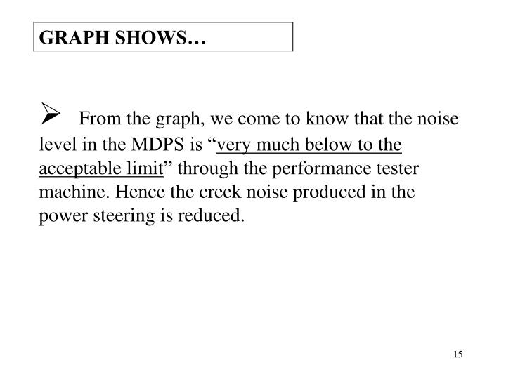 From the graph, we come to know that the noise level in the MDPS is ""