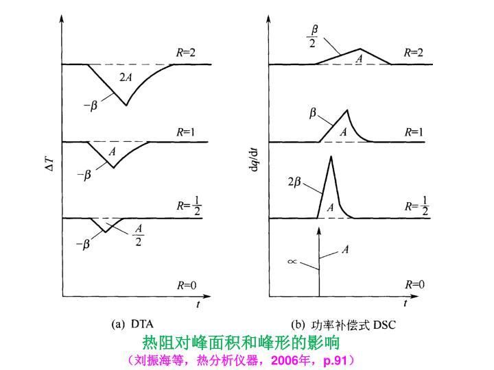 热阻对峰面积和峰形的影响