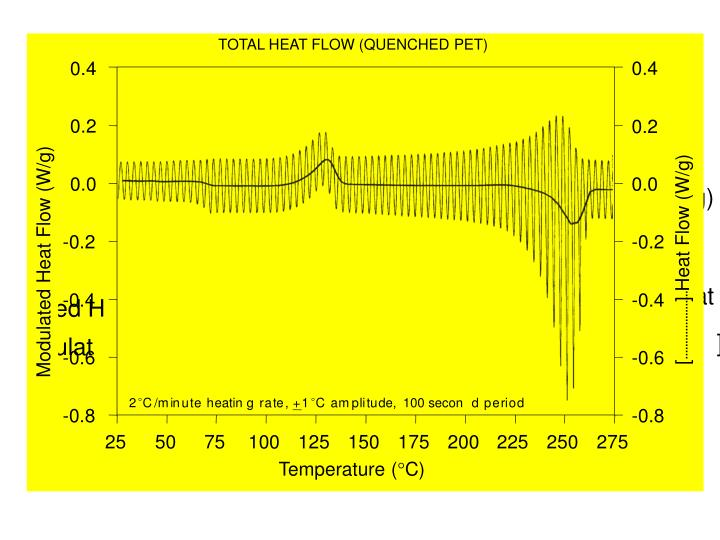 TOTAL HEAT FLOW (QUENCHED PET)