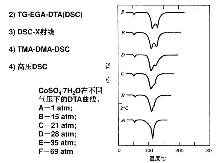 2) TG-EGA-DTA(DSC)