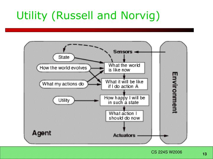 Utility (Russell and Norvig)