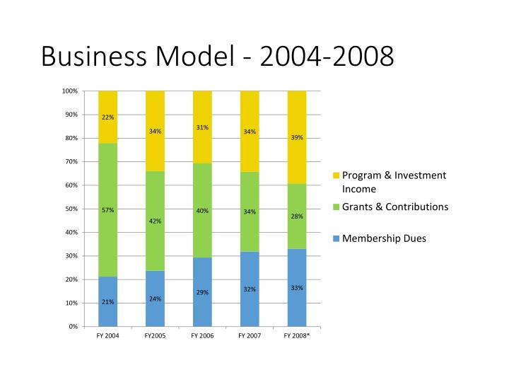 Business Model - 2004-2008