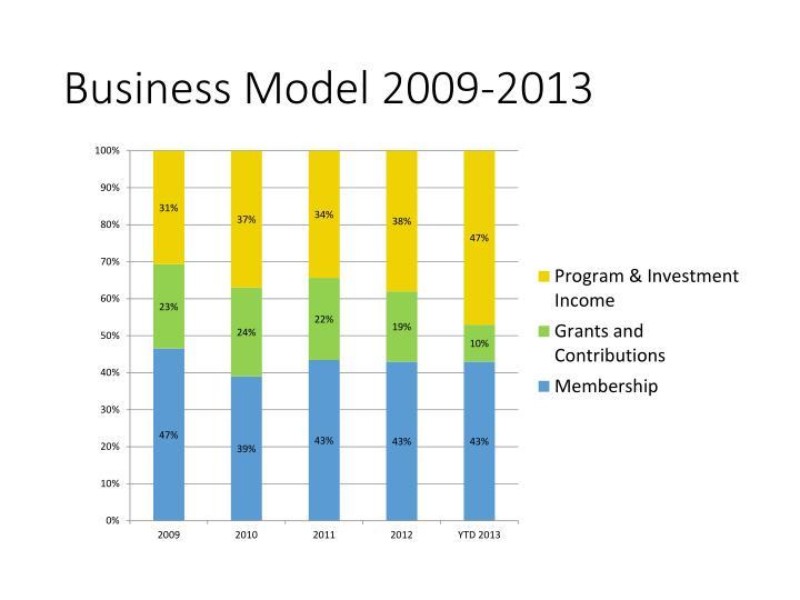 Business Model 2009-2013