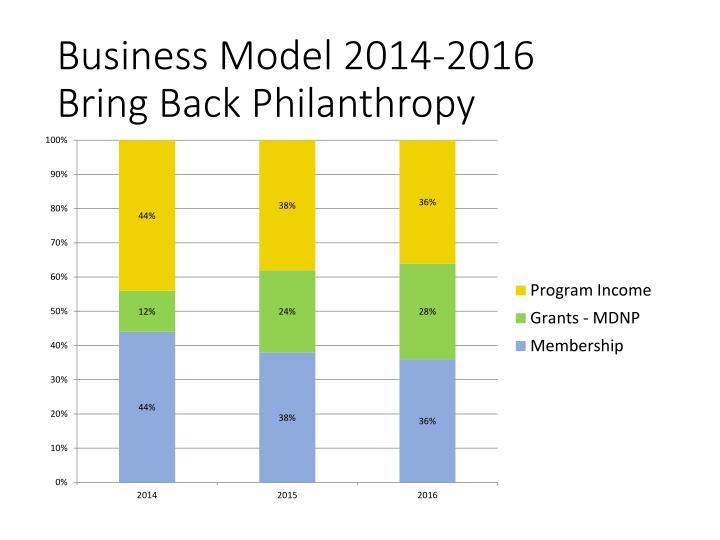 Business Model 2014-2016