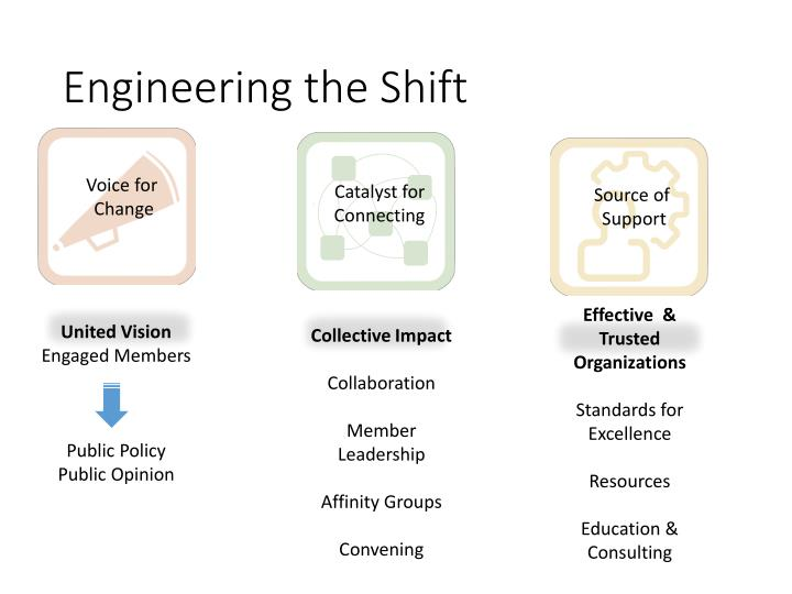 Engineering the Shift