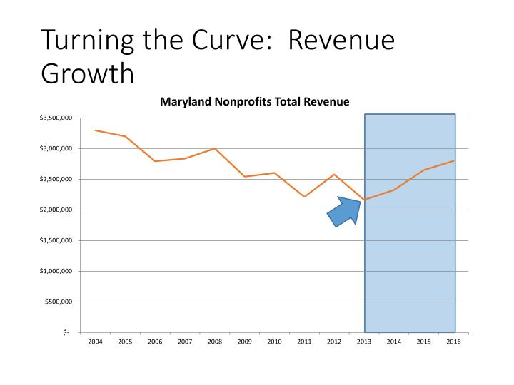 Turning the Curve:  Revenue Growth