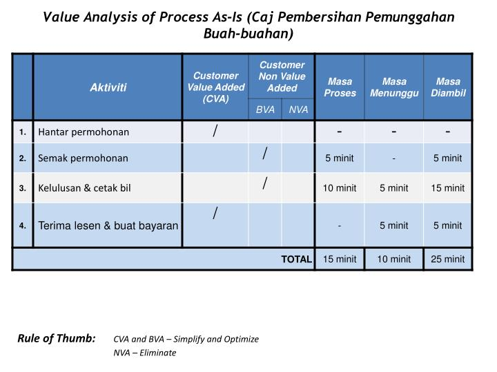 Value Analysis of Process As-Is (