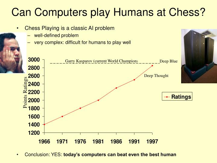 Can Computers play Humans at Chess?