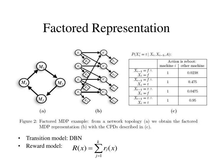 Factored Representation