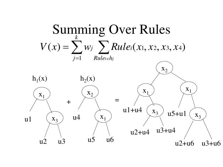 Summing Over Rules