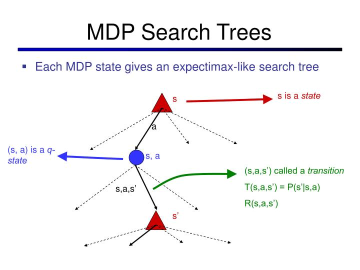 MDP Search Trees