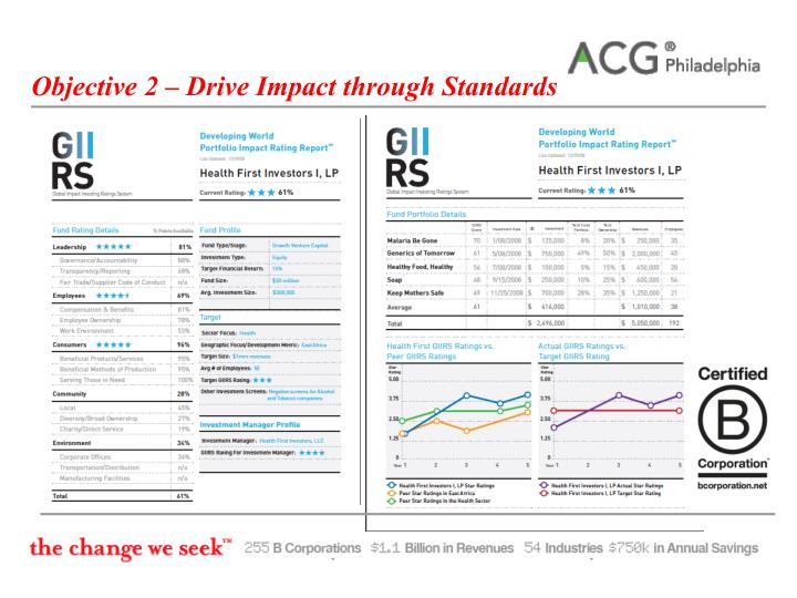 Objective 2 – Drive Impact through Standards