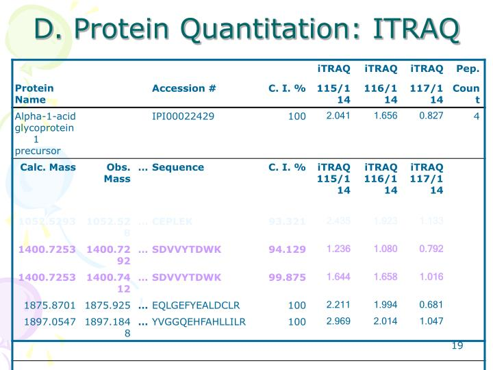 D. Protein Quantitation: ITRAQ