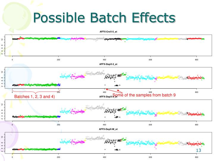 Possible Batch Effects