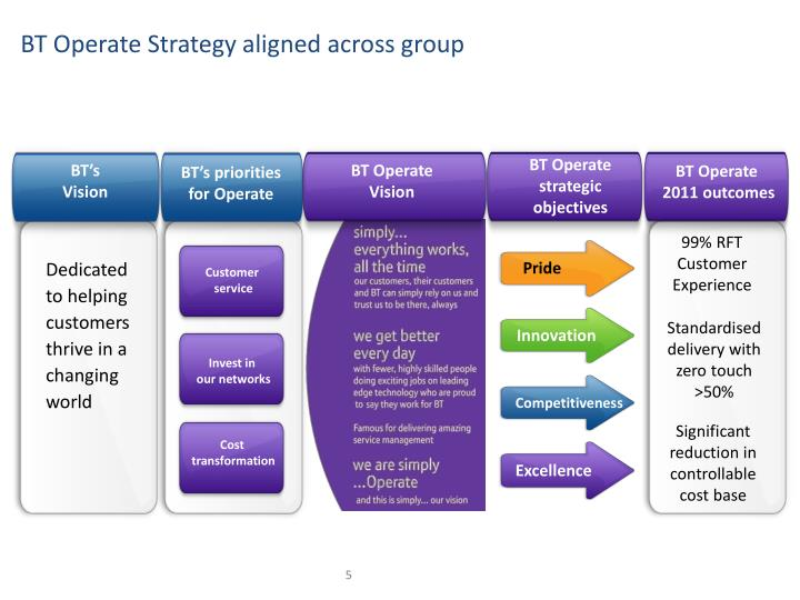 BT Operate Strategy aligned across group