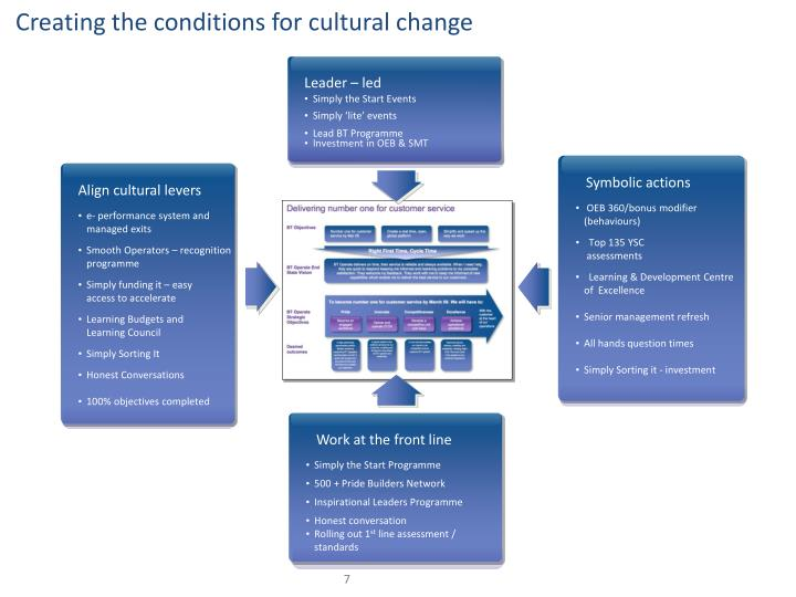 Creating the conditions for cultural change