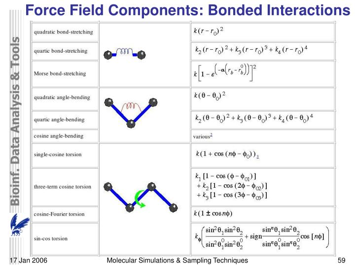 Force Field Components: Bonded Interactions