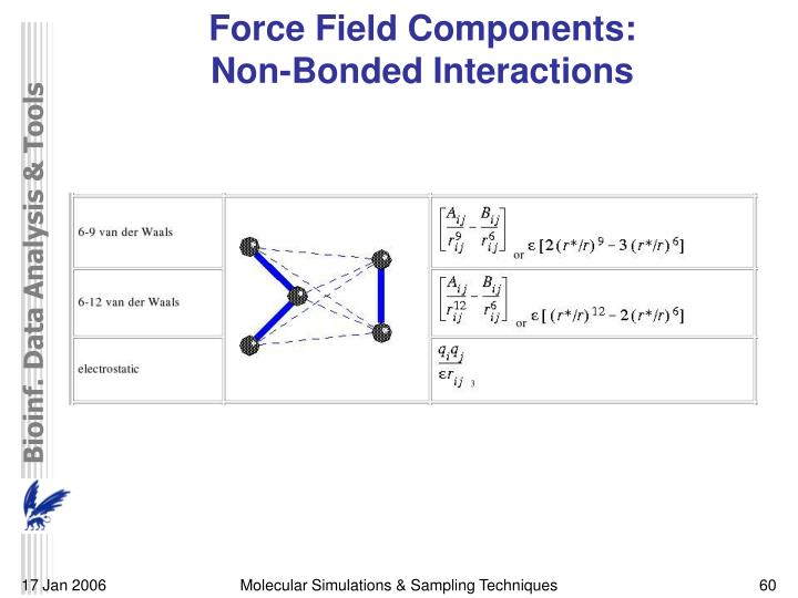 Force Field Components: