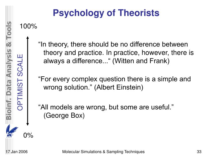 Psychology of Theorists