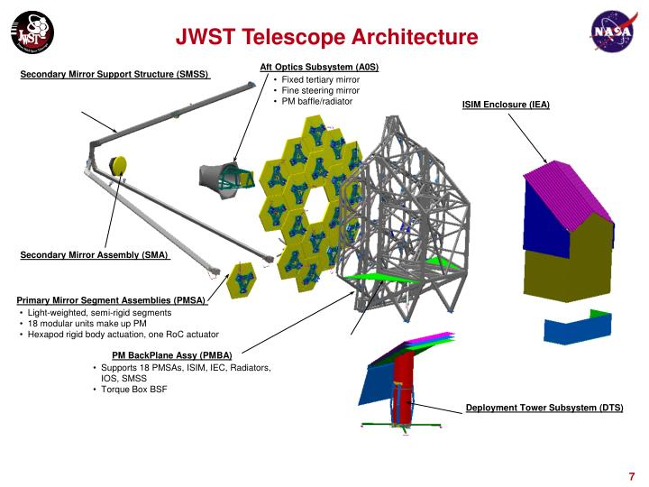 JWST Telescope Architecture