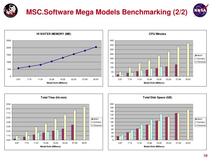 MSC.Software Mega Models Benchmarking (2/2)