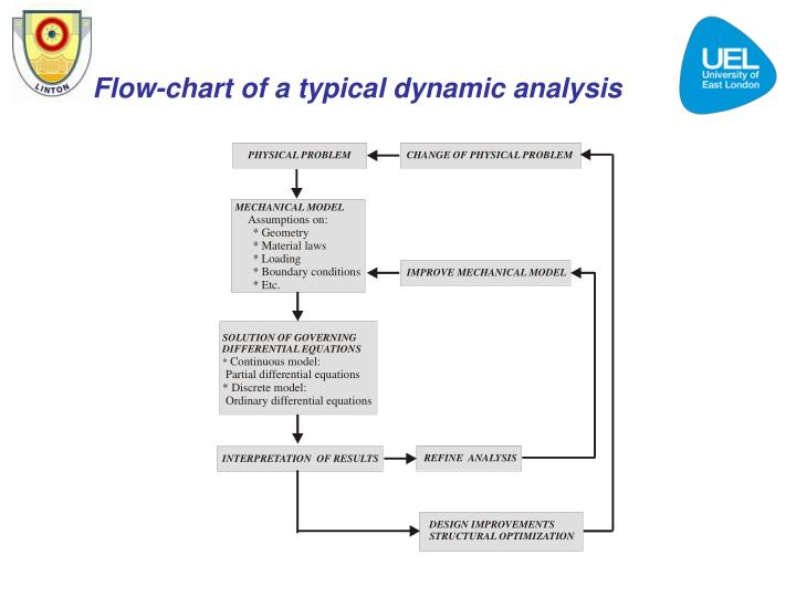Flow-chart of a typical dynamic analysis