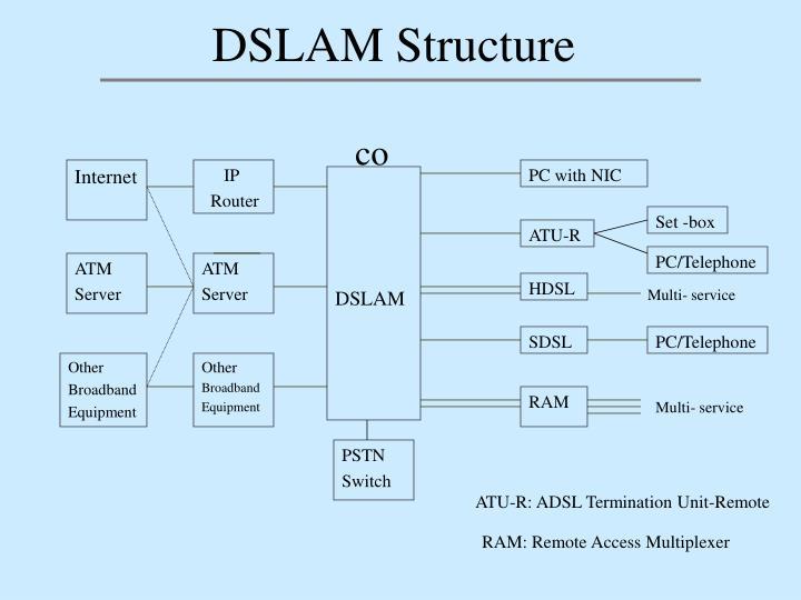 DSLAM Structure