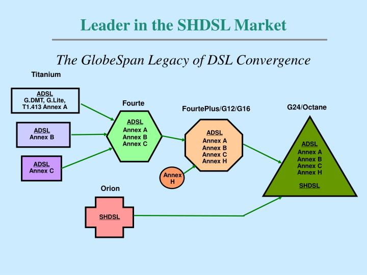 Leader in the SHDSL Market