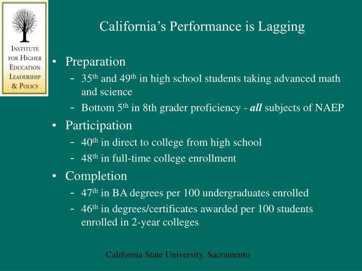 California's Performance is Lagging