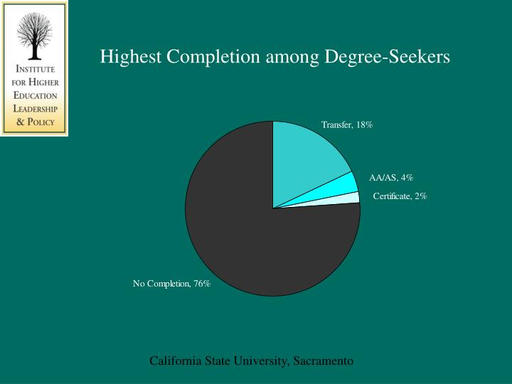 Highest Completion among Degree-Seekers