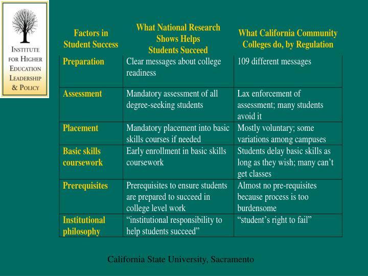 California State University, Sacramento