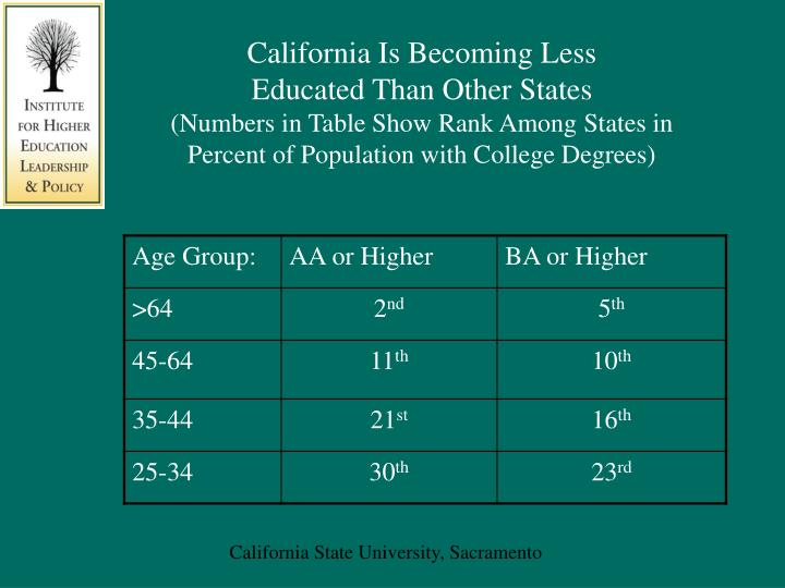 California Is Becoming Less