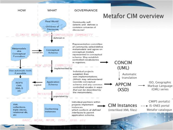 Metafor CIM overview