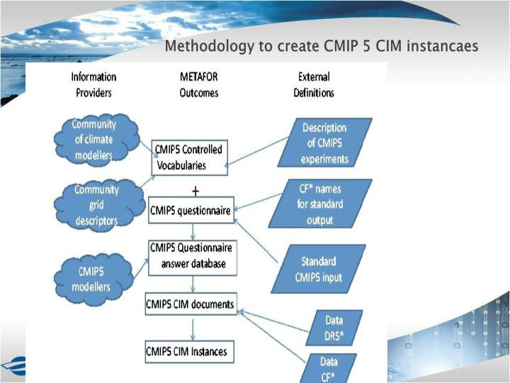 Methodology to create CMIP 5 CIM instancaes