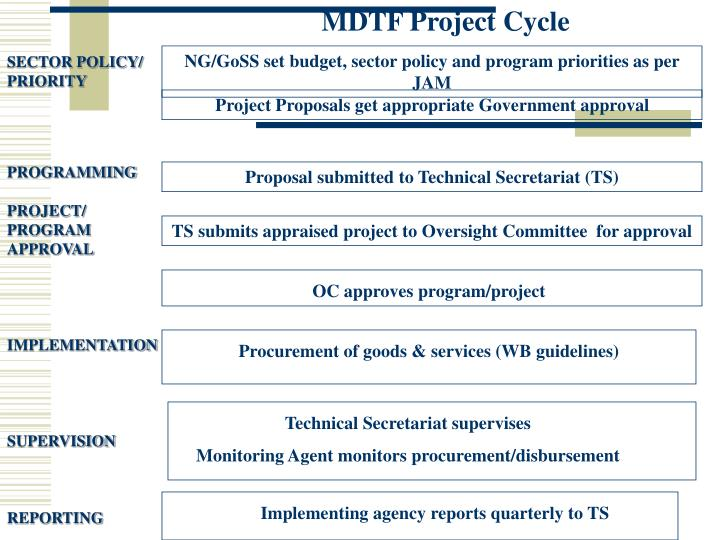 MDTF Project Cycle