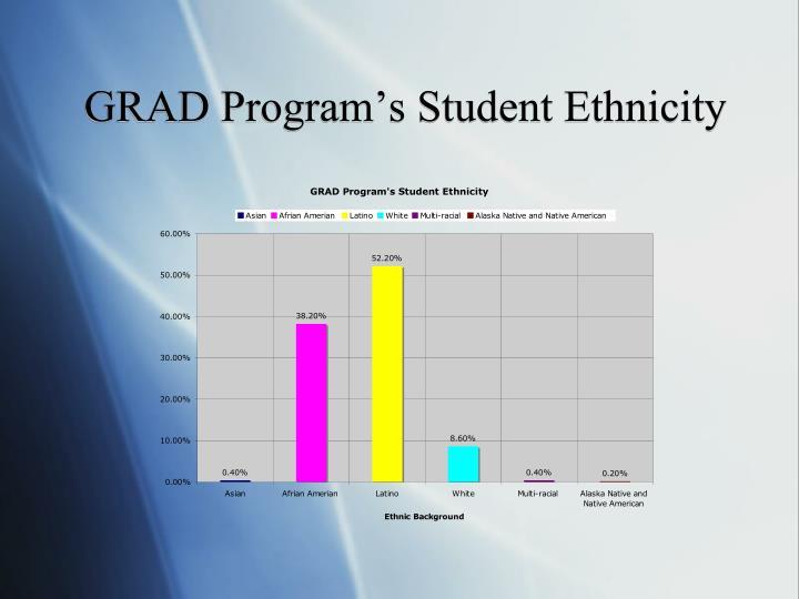 GRAD Program's Student Ethnicity
