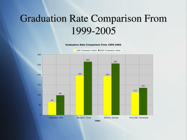 Graduation Rate Comparison From 1999-2005