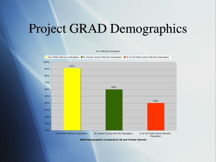 Project GRAD Demographics