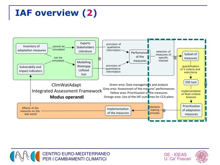 IAF overview (