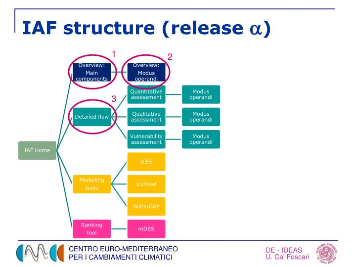 IAF structure (release